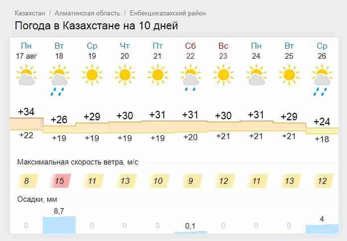 Погода в Казахстане на 17-23 августа
