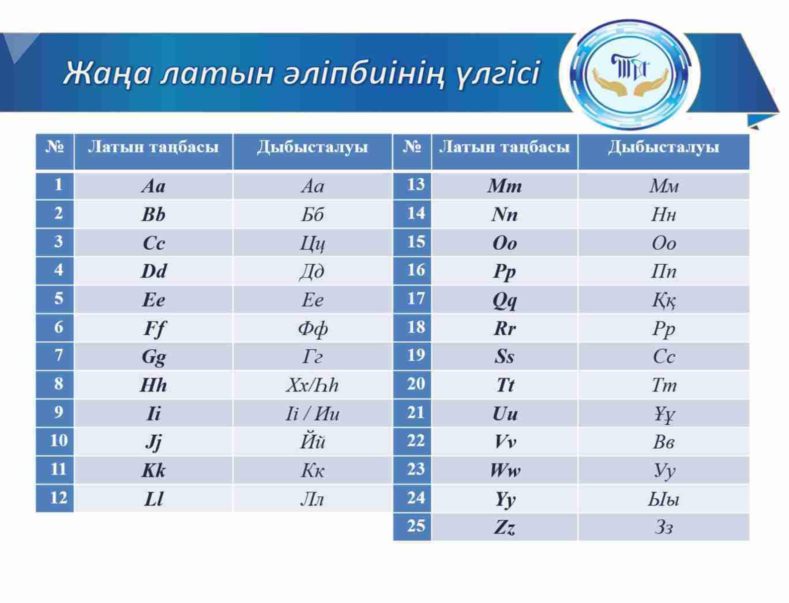Токаев рассказал, когда казахский алфавит переведут на латиницу